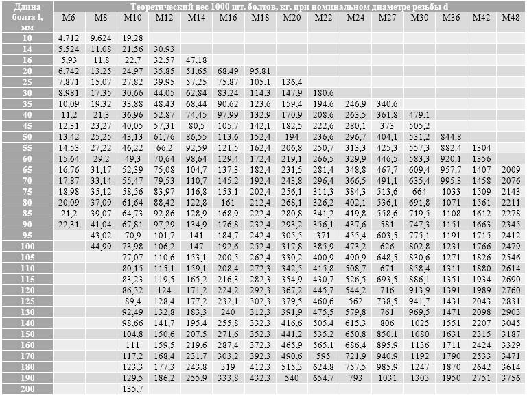 Excel-таблица калькулятор расчета досок: пересчет кубов в доски, количество, площадь, вес