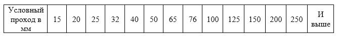 truboprovod-dlya-szhatogo-vozduxa-kisloroda-acetilena-prokladka-truboprovodov-ispytanie-truboprovodov