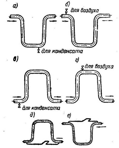 kompensatory-truboprovodov-p-obraznye-kompensatory