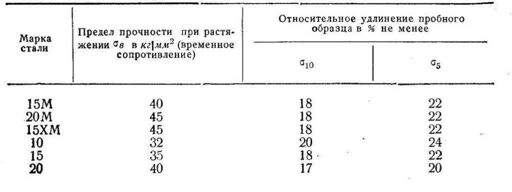 truboprovody-para-i-goryachej-vody-vybor-trub-izgib-truby