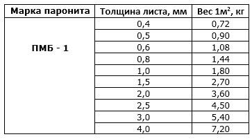 paronit-maslobenzostojkij-ves-paronita-pmb-gost-481-58