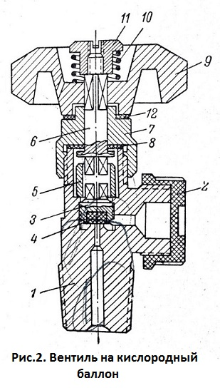 ustrojstvo-kislorodnogo-ballona-ventil-na-kislorodnyj-ballon-texnika-bezopasnosti-pri-rabote-s-kislorodnym-ballonom