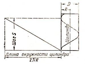 narezanie-rezby-tablica-otverstij-dlya-narezaniya-rezby-formula-narezaniya-rezby-obrazovanie-vintovoj-linii