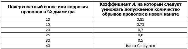 raschet-stalnyx-kanatov-formula-normy-otbrakovki-kanatov
