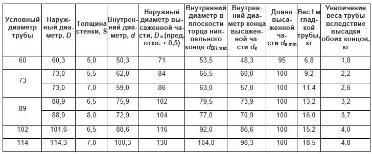 nasosno-kompressornye-truby-gost-ves-nasosno-kompressornyx-trub