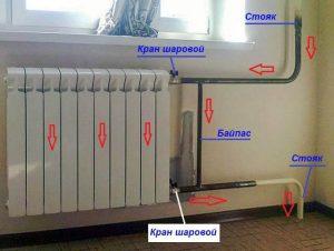 ustanovka-bajpasa-nasosov-tipy-bajpasov