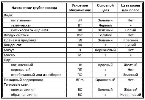 raskraska-truboprovodov-cvet-okraski-truboprovodov-oboznacheniya-cvetov-truboprovodov