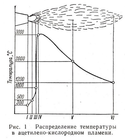 температура горения пропановой горелки